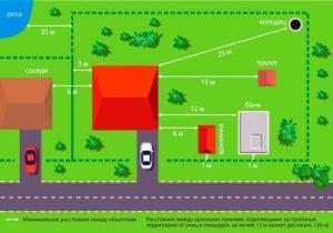 размеры от дома до границы участка